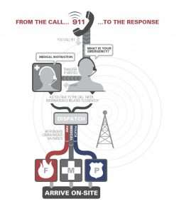 infographic for pathway of 911 call
